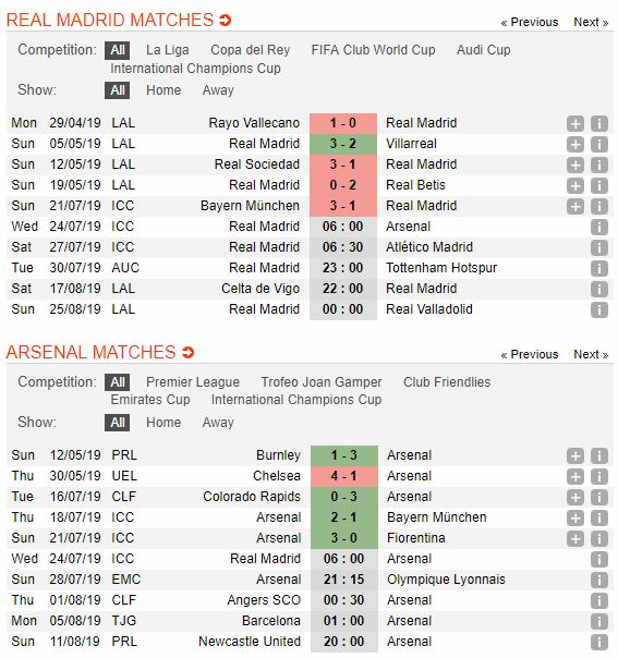 soi-keo-bong-da-real-madrid-vs-arsenal-–-06h00-24-07-2019-–-international-champions-cup-fa-4