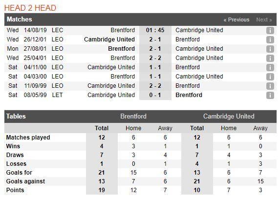 tip-bong-da-tran-brentford-vs-cambridge-united-–-01h45-14-08-2019-–-league-cup-fa4