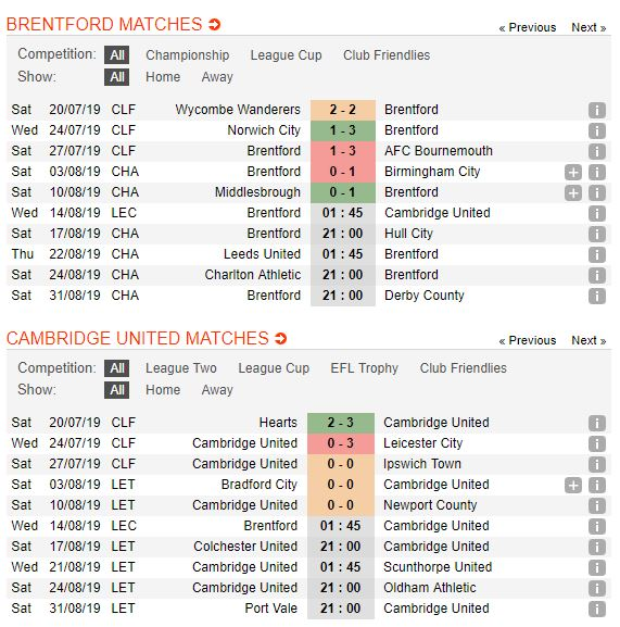 tip-bong-da-tran-brentford-vs-cambridge-united-–-01h45-14-08-2019-–-league-cup-fa5