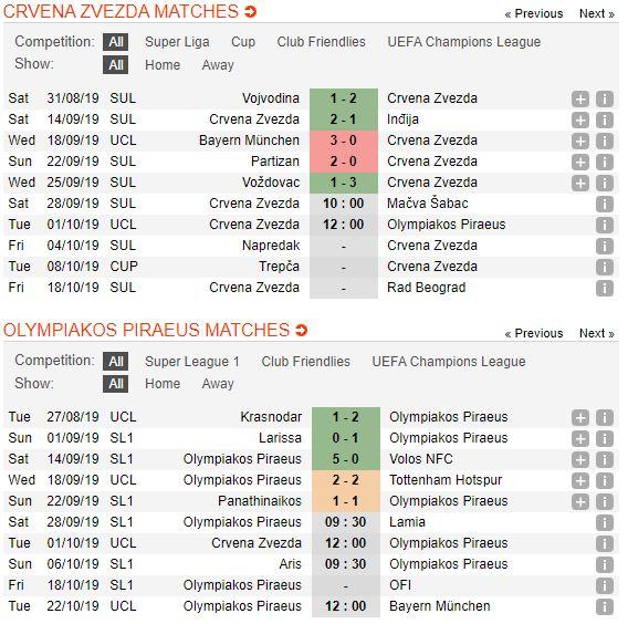 soi-keo-bong-da-fk-crvena-zvezda-vs-olympiacos-–-02h00-02-10-2019-–-uefa-champions-league-fa (2)