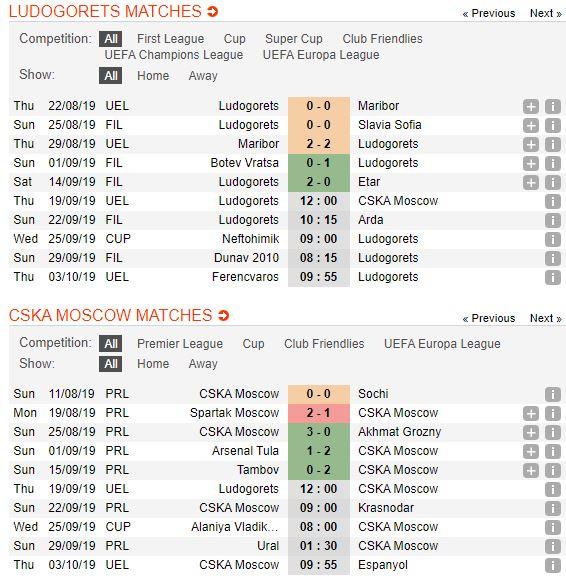 soi-keo-bong-da-ludogorets-razgrad-vs-cska-moscow-–-02h00-20-09-2019-–-uefa-europa-league-fa (2)