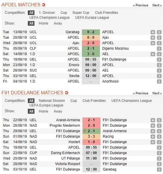 tip-bong-da-tran-apoel-nicosia-vs-f91-dudelange-–-23h55-19-09-2019-–-uefa-europa-league-fa (2)