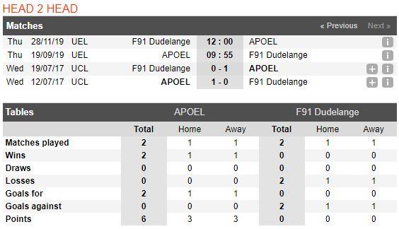 tip-bong-da-tran-apoel-nicosia-vs-f91-dudelange-–-23h55-19-09-2019-–-uefa-europa-league-fa (3)
