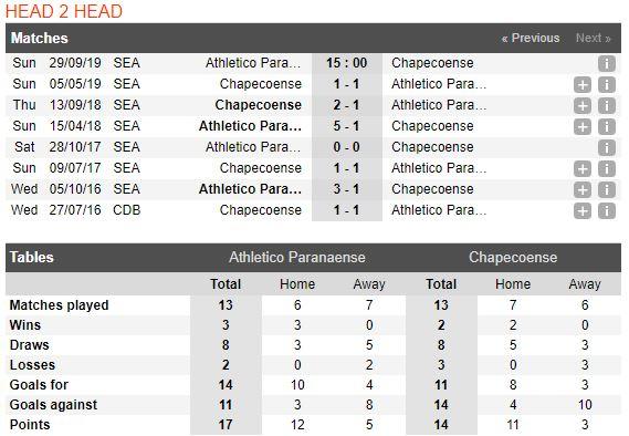 tip-bong-da-tran-athletico-paranaense-vs-chapecoense-–-05h00-30-09-2019-–-giai-vdqg-brazil-fa (2)
