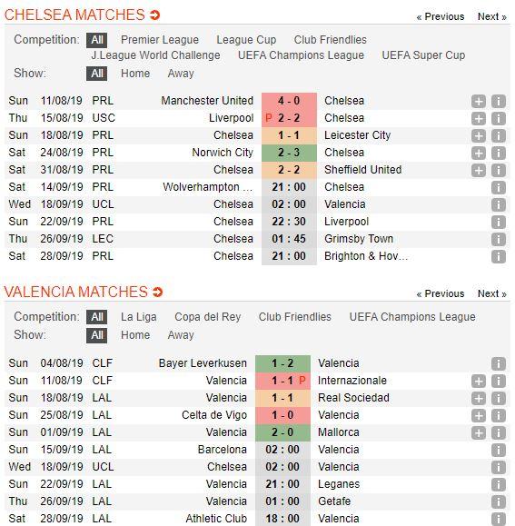 tip-bong-da-tran-chelsea-vs-valencia-–-02h00-18-09-2019-–-uefa-champions-league-fa5