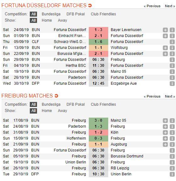 tip-bong-da-tran-fortuna-düsseldorf-vs-freiburg-–-20h30-29-09-2019-–-giai-vdqg-duc-fa (2)