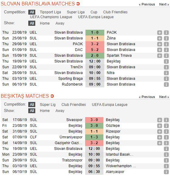 tip-bong-da-tran-slovan-bratislava-vs-beşiktaş-–-02h00-20-09-2019-–-uefa-europa-league-fa (2)