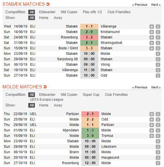 tip-bong-da-tran-stabæk-fotball-vs-molde-fk-–-00h00-24-09-2019-–-giai-vdqg-na-uy-fa (2)