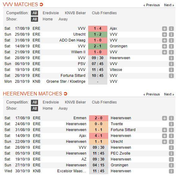 tip-bong-da-tran-vvv-venlo-vs-heerenveen-–-23h30-28-09-2019-–-giai-vdqg-ha-lan-fa (2)