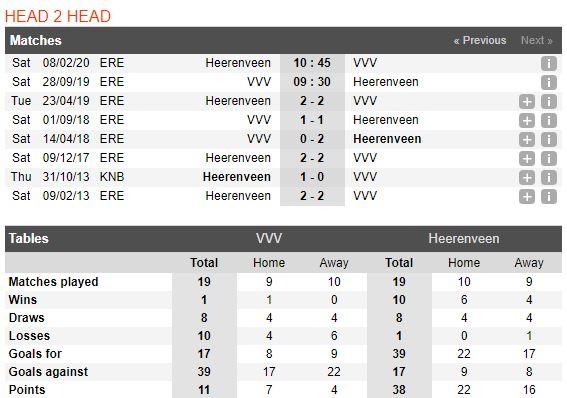 tip-bong-da-tran-vvv-venlo-vs-heerenveen-–-23h30-28-09-2019-–-giai-vdqg-ha-lan-fa (3)