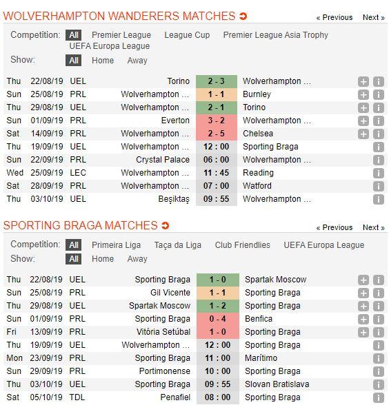tip-bong-da-tran-wolverhampton-vs-sporting-braga-–-02h00-20-09-2019-–-uefa-europa-league-fa (2)