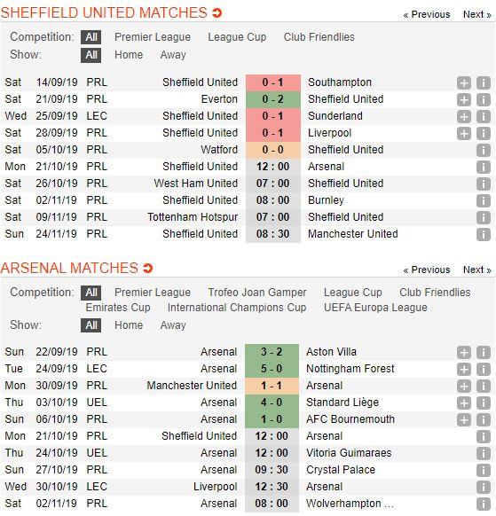 soi-keo-bong-da-sheffield-united-vs-arsenal-–-02h00-22-10-2019-–-giai-ngoai-hang-anh-fa (2)