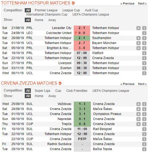 soi-keo-bong-da-tottenham-vs-fk-crvena-zvezda-–-02h00-23-10-2019-–-uefa-champions-league-fa (2)