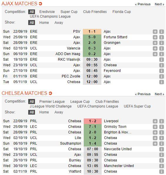 tip-bong-da-tran-ajax-vs-chelsea-–-23h55-23-10-2019-–-uefa-champions-league-fa (3)
