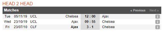 tip-bong-da-tran-ajax-vs-chelsea-–-23h55-23-10-2019-–-uefa-champions-league-fa (4)