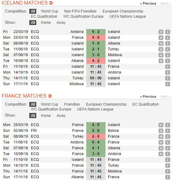 tip-bong-da-tran-Iceland-vs-Pháp-–-01h45-02-10-2019-–-giai-hang-nhat-anh-fa (2)