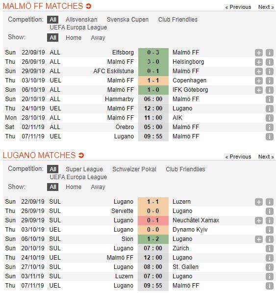tip-bong-da-tran-malmö-ff-vs-fc-lugano-–-02h00-25-10-2019-–-uefa-europa-league-fa (3)