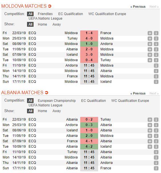 tip-bong-da-tran-Moldova-vs-Albania-–-01h45-02-10-2019-–-giai-hang-nhat-anh-fa (2)
