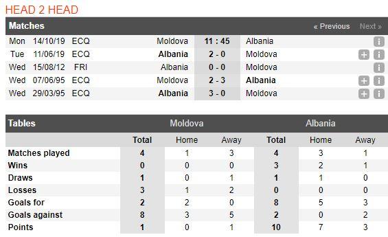 tip-bong-da-tran-Moldova-vs-Albania-–-01h45-02-10-2019-–-giai-hang-nhat-anh-fa (3)
