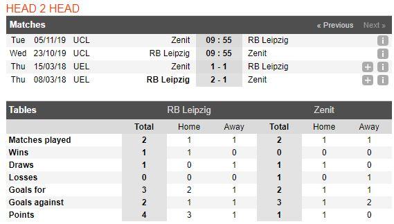 tip-bong-da-tran-rb-leipzig-vs-zenit-st-petersburg-–-23h55-23-10-2019-–-uefa-champions-league-fa (3)