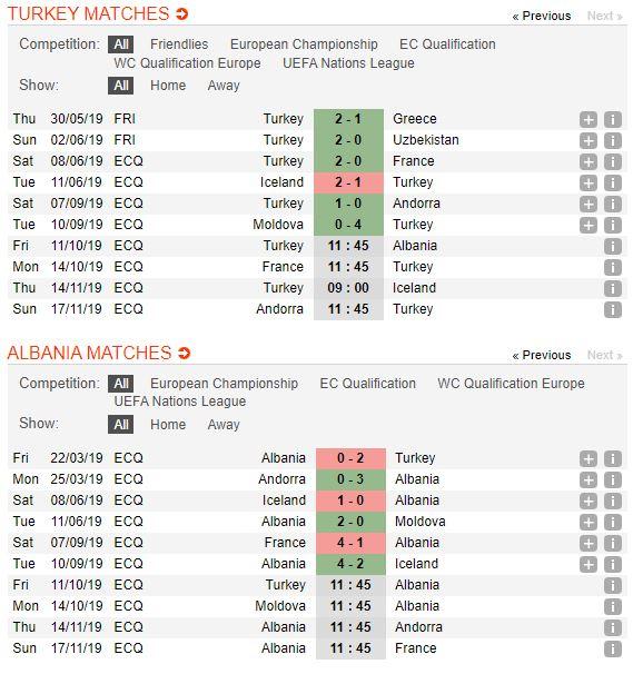 tip-bong-da-tran-Thổ Nhĩ Kỳ-vs-Albania-–-01h45-02-10-2019-–-giai-hang-nhat-anh-fa (2)
