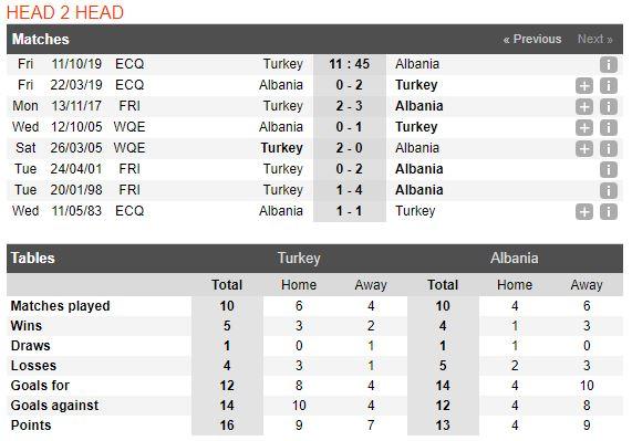 tip-bong-da-tran-Thổ Nhĩ Kỳ-vs-Albania-–-01h45-02-10-2019-–-giai-hang-nhat-anh-fa (3)