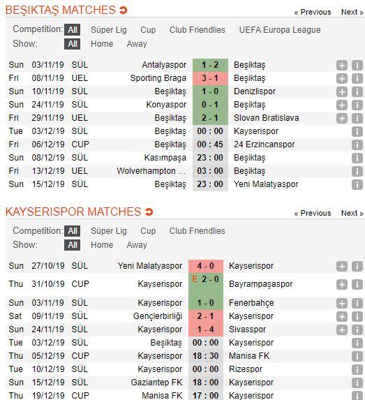 soi-keo-bong-da-beşiktaş-vs-kayserispor-–-00h00-03-12-2019-–-giai-vdqg-tho-nhi-ky-fa (3)