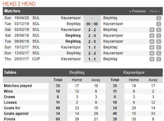 soi-keo-bong-da-beşiktaş-vs-kayserispor-–-00h00-03-12-2019-–-giai-vdqg-tho-nhi-ky-fa (4)