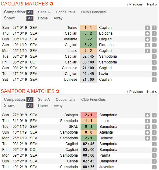 soi-keo-bong-da-cagliari-vs-sampdoria-–-02h45-03-12-2019-–-giai-vdqg-y-fa (2)