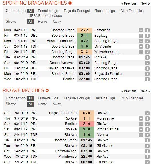 soi-keo-bong-da-sporting-braga-vs-rio-ave-–-01h45-03-12-2019-–-giai-vdqg-bo-dao-nha-fa (2)
