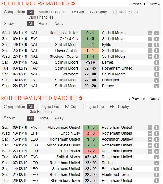 tip-bong-da-tran-solihull-moors-vs-rotherham-united-–-02h45-03-12-2019-–-fa-cup-fa (2)