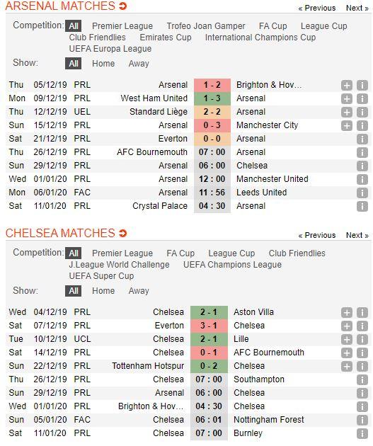 Soi keo bong da Arsenal vs Chelsea – 21h00 - 29122019 – Giai Ngoai Hang Anh FA (2)