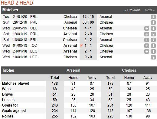 Soi keo bong da Arsenal vs Chelsea – 21h00 - 29122019 – Giai Ngoai Hang Anh FA (3)