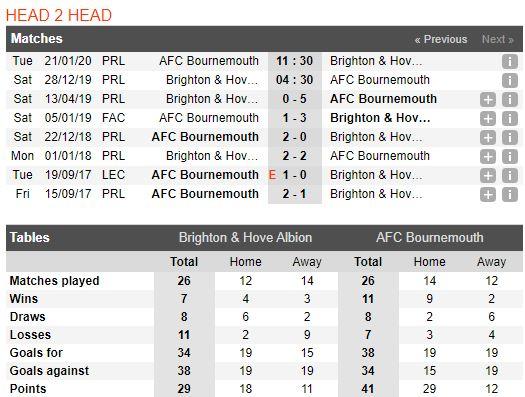 Soi keo bong da Brighton Hove Albion vs Bournemouth – 19h30 - 28122019 – Giai Ngoai Hang Anh FA (3)