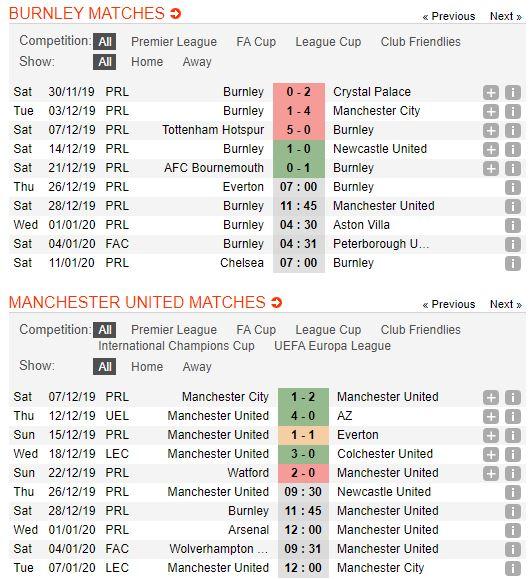 Soi keo bong da Burnley vs Manchester United – 02h45 - 29122019 – Giai Ngoai Hang Anh FA (2)