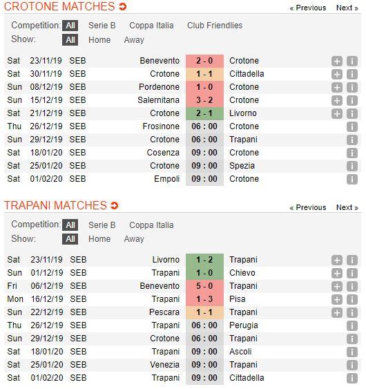 Soi keo bong da Crotone vs Trapani – 21h00 - 29122019 – Giai Hang 2 Y (FA) (3)