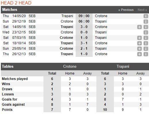 Soi keo bong da Crotone vs Trapani – 21h00 - 29122019 – Giai Hang 2 Y (FA) (4)
