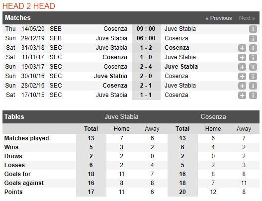 Soi keo bong da Juve Stabia vs Cosenza – 21h00 - 29122019 – Giai Hang 2 Y (FA) (3)