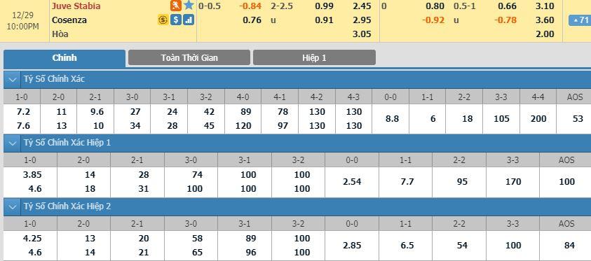 Soi keo bong da Juve Stabia vs Cosenza – 21h00 - 29122019 – Giai Hang 2 Y (FA)