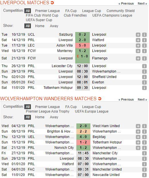 Soi keo bong da Liverpool vs Wolverhampton – 23h30 - 29122019 – Giai Ngoai Hang Anh FA (3)