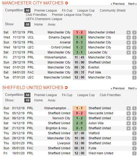 Soi keo bong da Manchester City vs Sheffield United – 01h00 - 30122019 – Giai Ngoai Hang Anh (FA) (4)