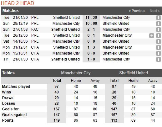 Soi keo bong da Manchester City vs Sheffield United – 01h00 - 30122019 – Giai Ngoai Hang Anh (FA) (5)