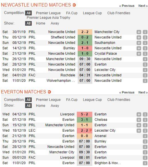 Soi keo bong da Newcastle United vs Everton – 22h00 - 28122019 – Giai Ngoai Hang Anh FA (2)