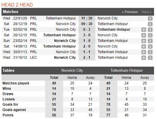 Soi keo bong da Norwich City vs Tottenham – 00h30 - 29122019 – Giai Ngoai Hang Anh FA (2)