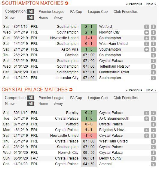 Soi keo bong da Southampton vs Crystal Palace – 22h00 - 28122019 – Giai Ngoai Hang Anh FA (2)