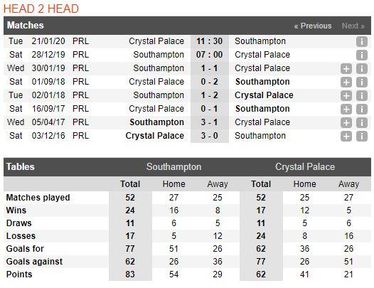 Soi keo bong da Southampton vs Crystal Palace – 22h00 - 28122019 – Giai Ngoai Hang Anh FA (3)