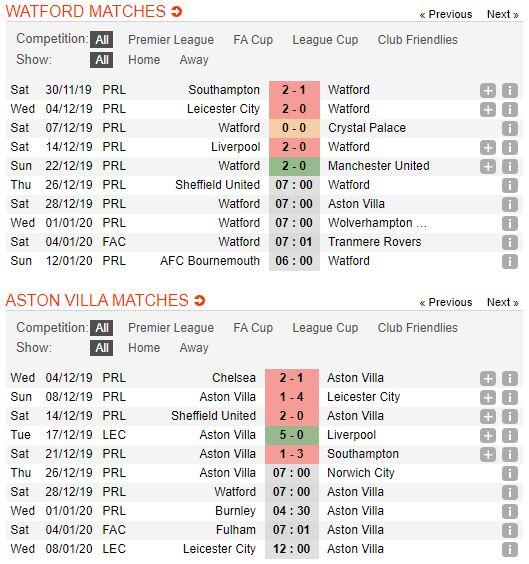 Soi keo bong da Watford vs Aston Villa – 22h00 - 28122019 – Giai Ngoai Hang Anh FA (2)
