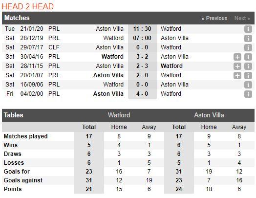 Soi keo bong da Watford vs Aston Villa – 22h00 - 28122019 – Giai Ngoai Hang Anh FA (3)