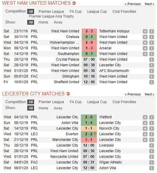 Soi keo bong da West Ham United vs Leicester City – 00h30 - 29122019 – Giai Ngoai Hang Anh FA (2)