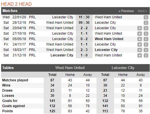 Soi keo bong da West Ham United vs Leicester City – 00h30 - 29122019 – Giai Ngoai Hang Anh FA (3)